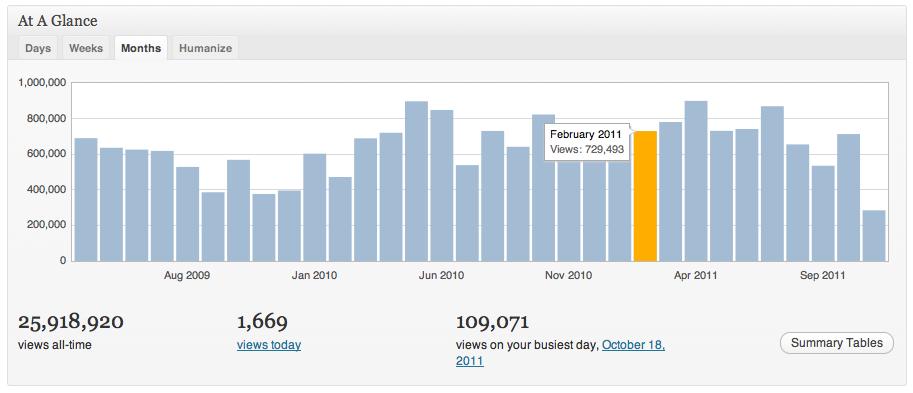3- WordPress Stats